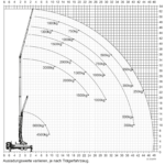 k1003-rsx-lastendiagramm-kran-08-18